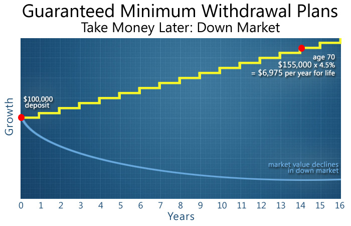 Barbour Financial. Guaranteed Minimum Withdrawal Plan. Take money later in a down market