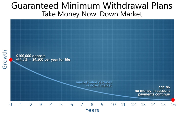 Barbour Financial. Guaranteed Minimum Withdrawal Plan. Take money now in a down market